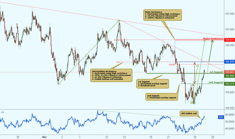 USDJPY: USDJPY watch for breakout!