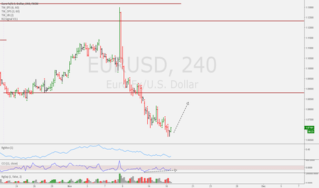 EURUSD: Potential relief rally into resistance