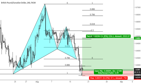 GBPCAD: Gartley pattern at daily key level