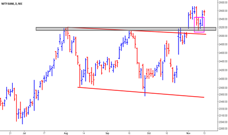 BANKNIFTY: Bank Nifty - Bullish Setup