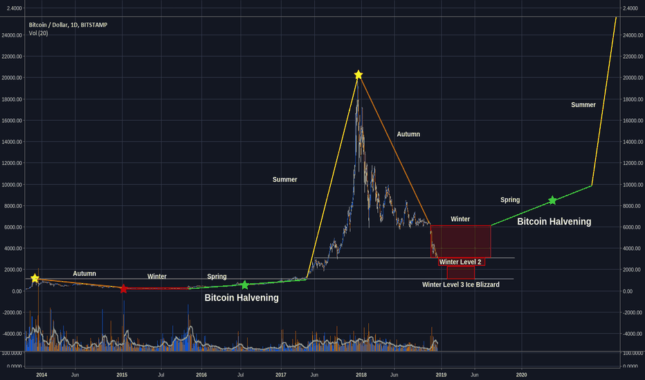 BTCUSD: Bitcoin - The 4 seasons: Where we are, what to expect and more