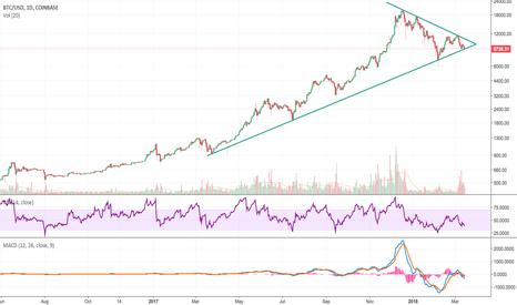 BTCUSD: BTC Trendlines