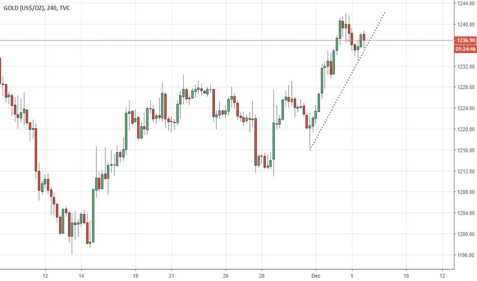 GOLD: Gold Trend Line break