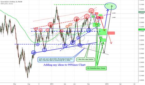 EURUSD: 99Nine's chart all marked up