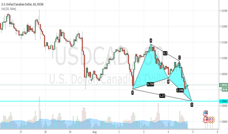 USDCAD: USDCAD Potential Bullish Butterfly @ 1.29642 TAYOR!