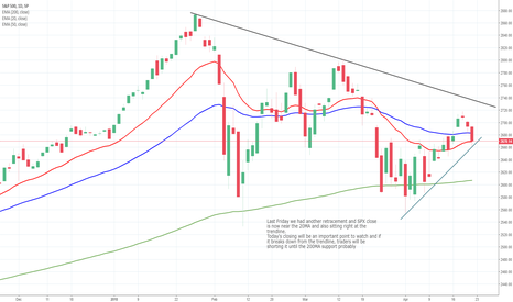 SPX: SPX Daily Chart Analysis - 23rd April