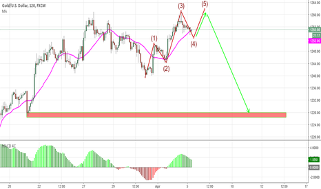 XAUUSD: One More up for a ouble Top