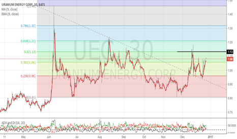 UEC: Fibb level 0.5 continues to be test