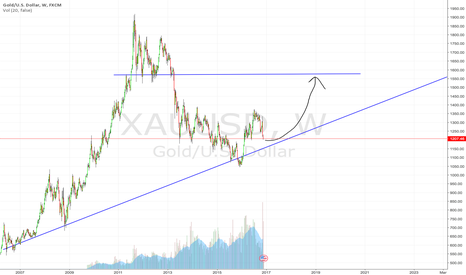 XAUUSD: Gold looking more attractive than ever.