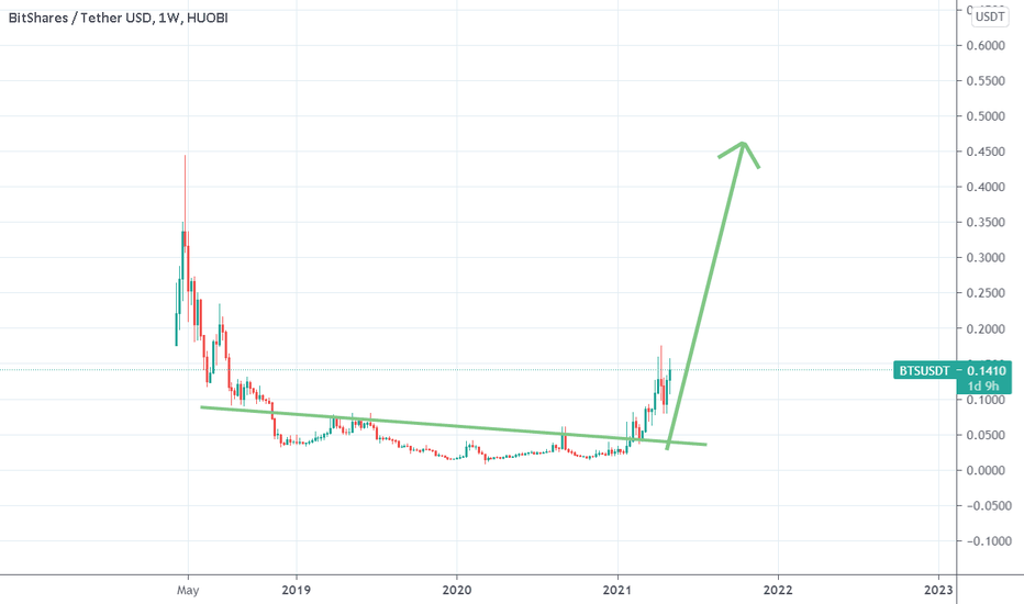 rinkos dangtelis bitcoin vs altcoin bitcoin pirkimo platforma