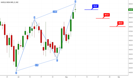 HAVELLS: AB=CD pattern on Havells