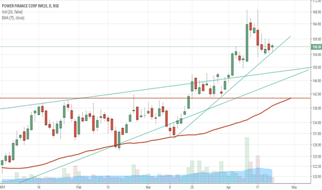 PFC: PFC taking support from lower trendline. BUY