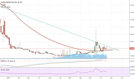 GAHC: GAHC Weekly chart