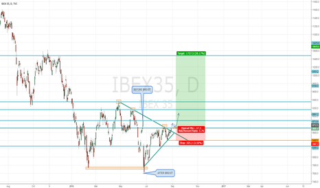 IBEX35: LONG POSITION ON IBEX 35 - SPANISH GOVERNMENT ABOUT TO FORM