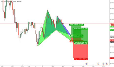 AUDUSD: A possible Bat & a Gartley Pattern is about to complete