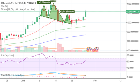 ETHUSDT: Ethereum Run Resembling BTC rise and fall