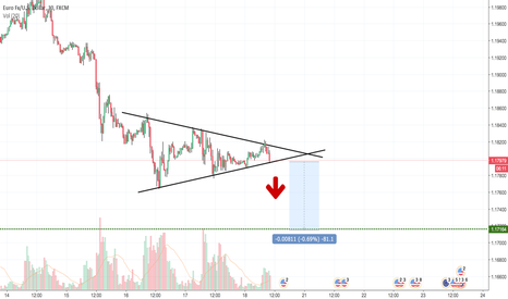 EURUSD: Bearish wedge, time to fall.