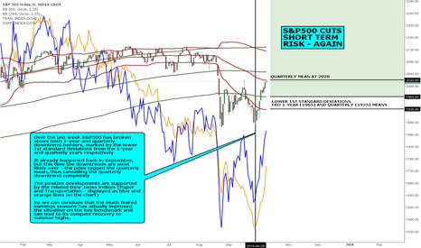 SPX: MACRO VIEW: S&P500 CUTS SHORT TERM RISK - AGAIN