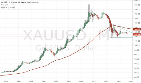 XAUUSD: waiting