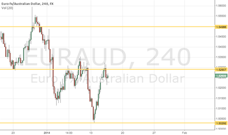 EURAUD:  The pair is already finding resistance around 1.52900