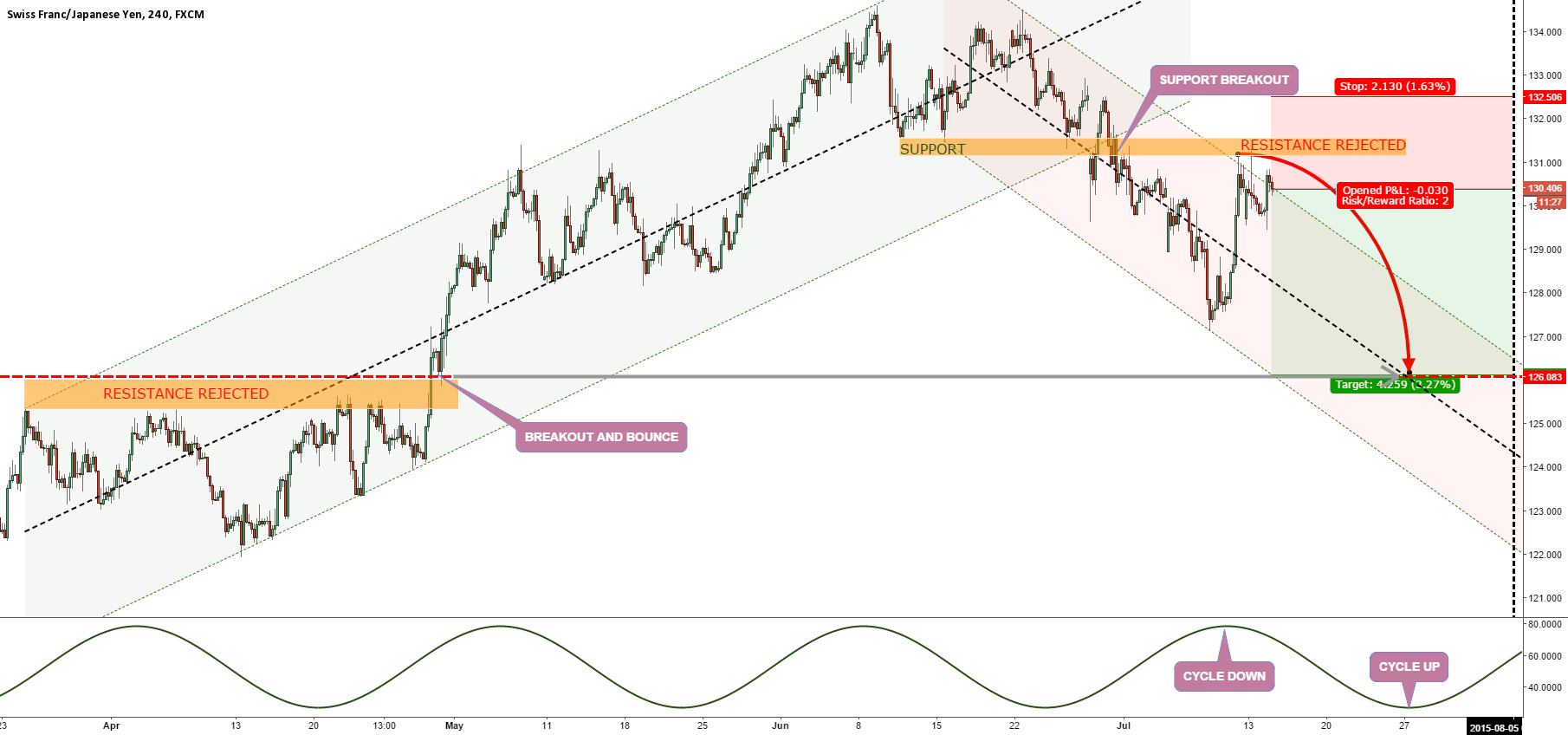 CHFJPY DOWNTREND DETECTED