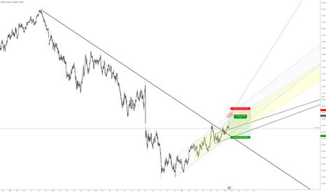GBPUSD: GBPUSD high probability short on upper channel resistnace