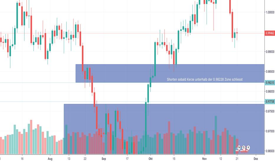 USDCHF: USD/CHF Short möglichkeit nähert sich