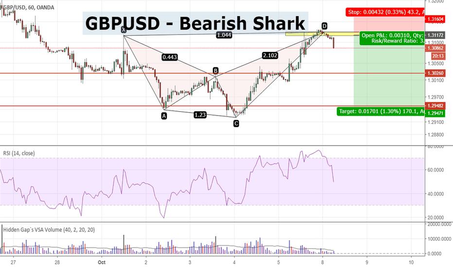 GBPUSD: GBPUSD - Bearish Shark Pattern Completion