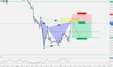 EURUSD: EUR/USD - Gartley Pattern Intraday a favore di trend.