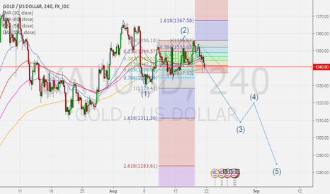 XAUUSD: Gold update next week