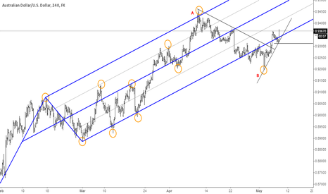 AUDUSD: Waiting for C to plot a median line.