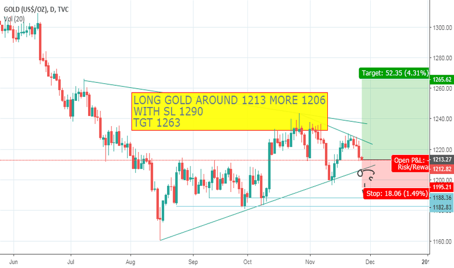 GOLD: GOLD LONG VIEW