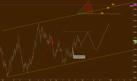 AUDUSD: Future moves and targets for AUD/USD