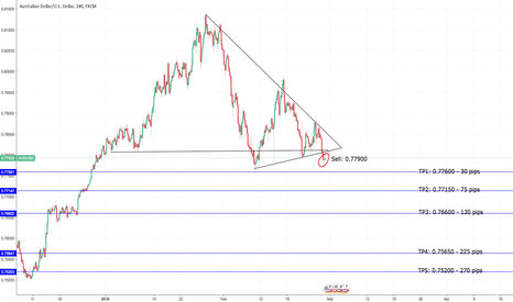 AUDUSD: #AUDUSD broke below - SHORT