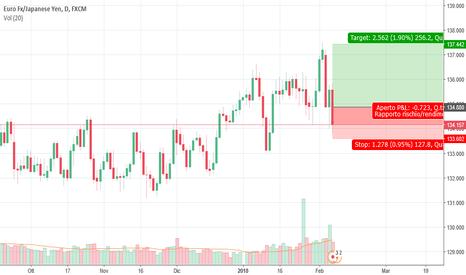 EURJPY: EURJPY - Buy Stop - RR 1:2