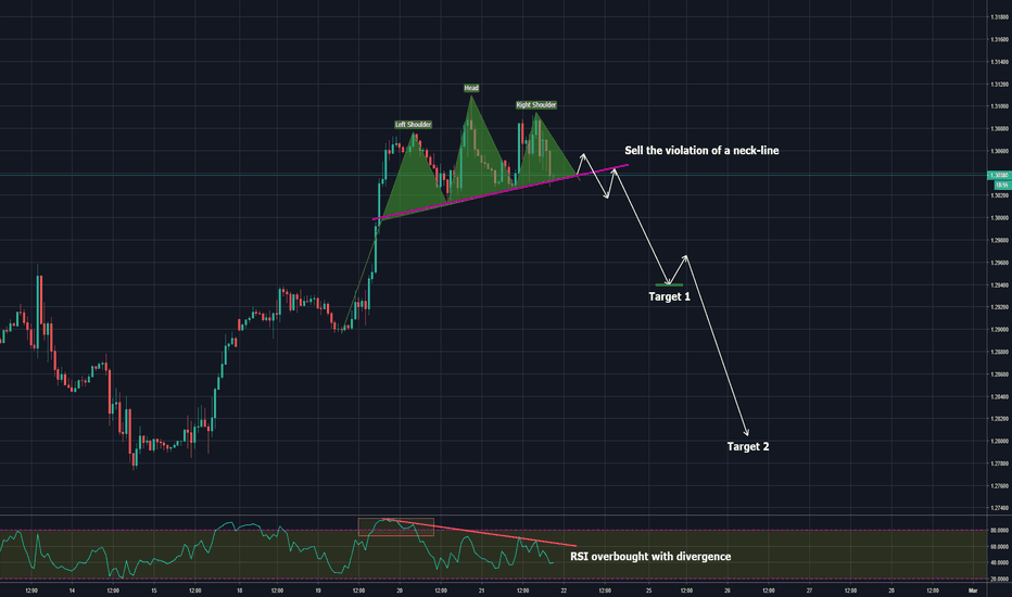 GBPUSD: head and shouldes + overbought rsi and structure