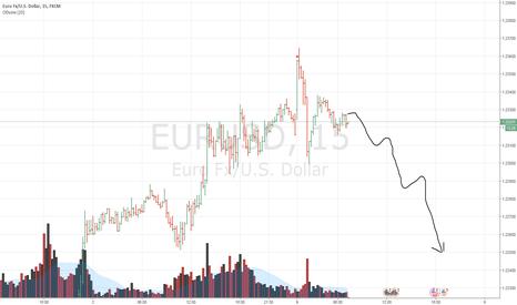 EURUSD: EURUSD продажа м15