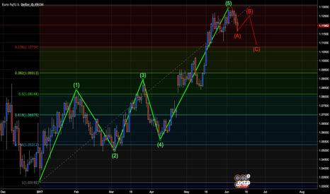 EURUSD: EURUSD potential price reversal based on Elliot Waves