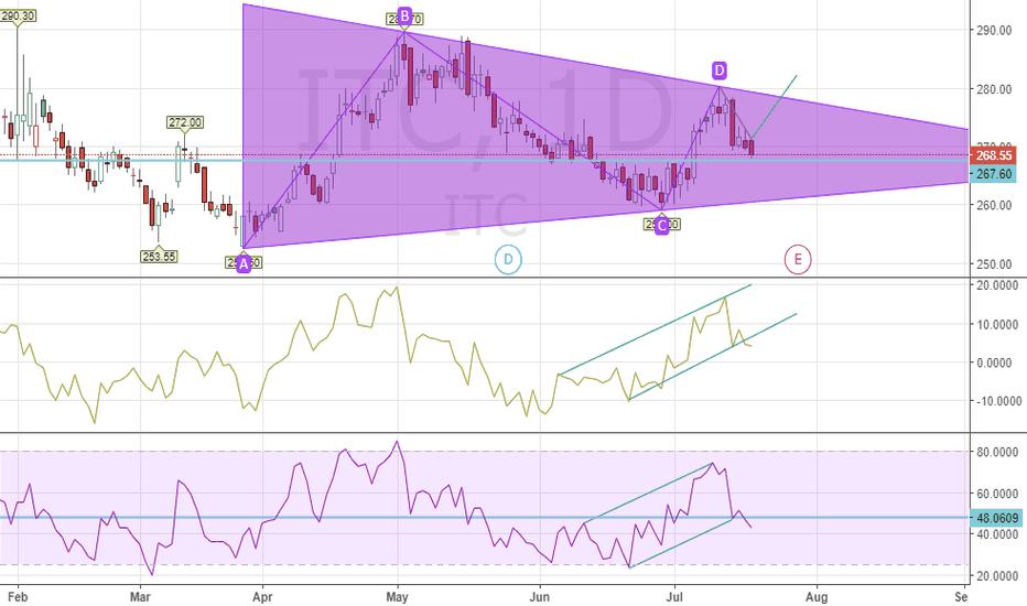 ITC: ITC buy target 5 points