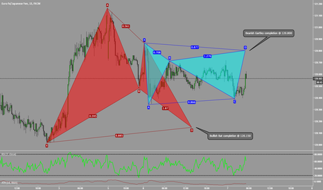 EURJPY: Bracketing The EURJPY
