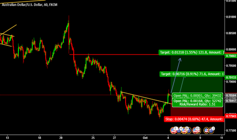 AUDUSD: Buy Entry AUDUSD @ 0.78648 Pending Entry @ 078417