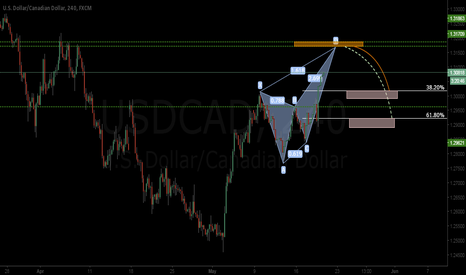 USDCAD: bearish pattern
