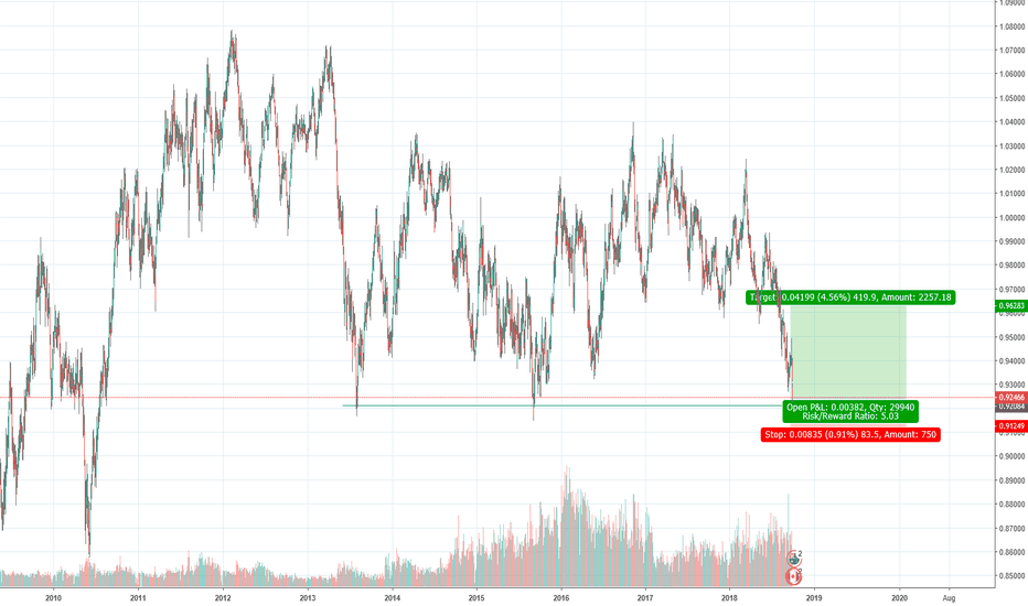 AUDCAD: AUD/CAD - LONG (daily, weekly)