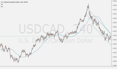USDCAD: USD/CAD Technical Analysis: Bearish Evidence Continues To Build