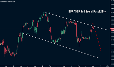 EURGBP: EUR/GBP Sell Trend Possibility