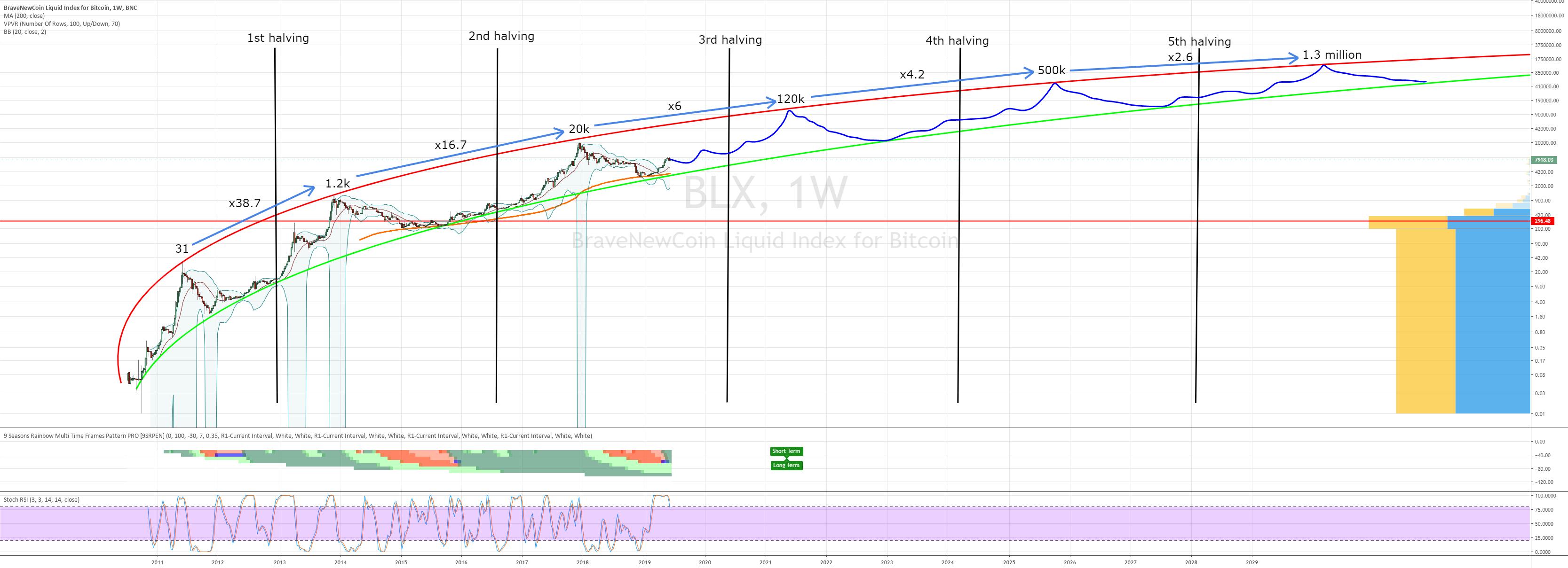 bitcoin logaritmic diagrama tradingview