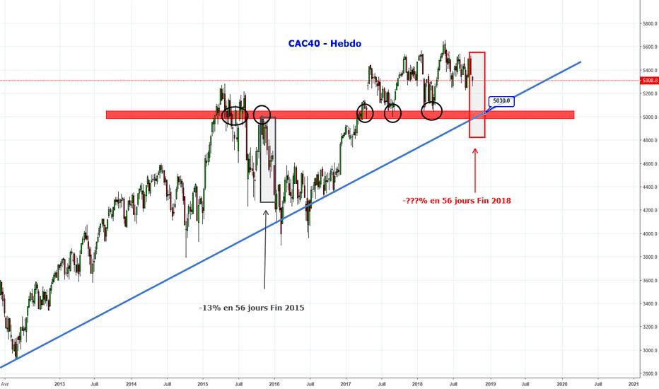 CAC40: CAC40 - un semblant de fin 2015