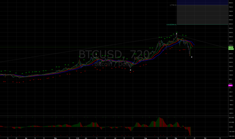 BTCUSD: Target zone for wave 5, comment on Sheba Jafari & Goldman Sachs