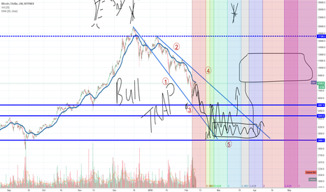 BTCUSD: BTC LOWER LOWS EXPECTED