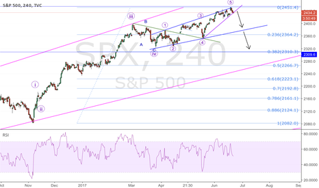 SPX: SPX; correction expected.